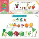 fruits-legumes-saison-fevrier-epicerie-la-camionnette