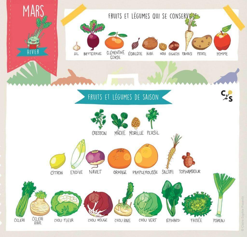 la-camionnette-fruit-legume-mois-de-mars-saison-panier