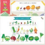 calendrier-avril-saison-fruits-legumes