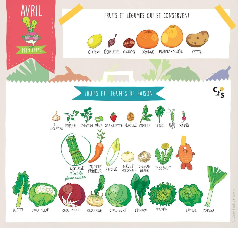 4f8a3c7e99f Fruits et légumes d Avril - Épicerie La Camionnette