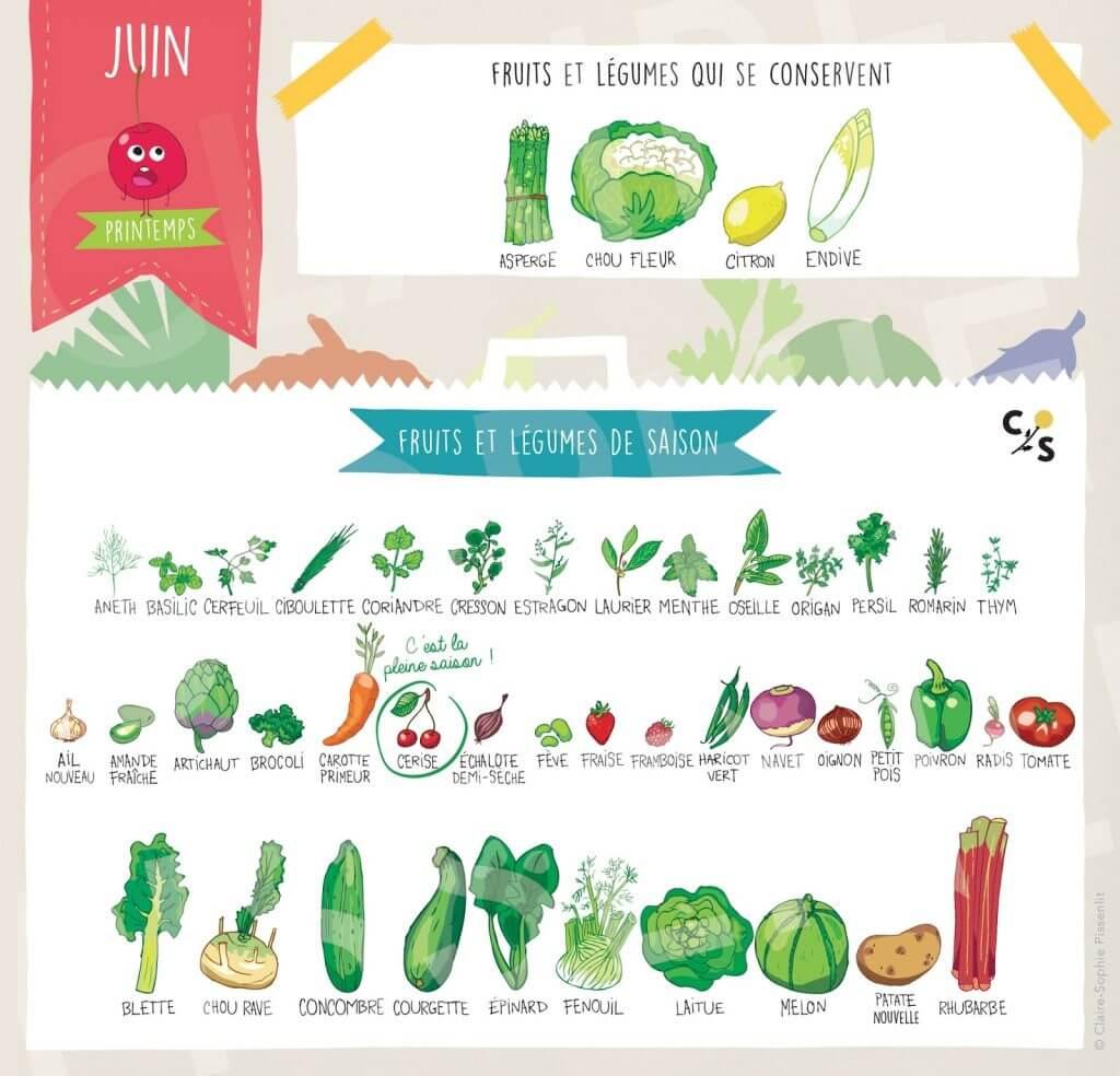 calendrier-fruits-legumes-2017-juin