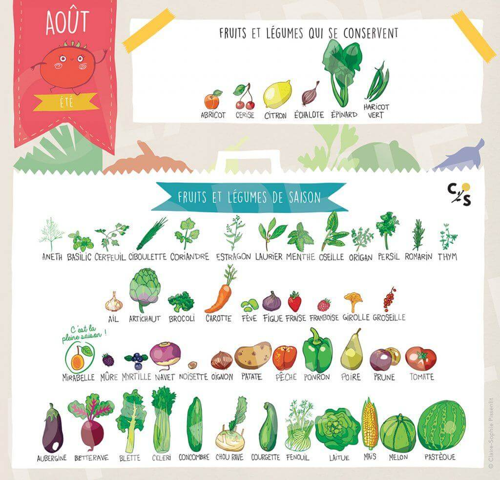 fruit-legume-aout-saison