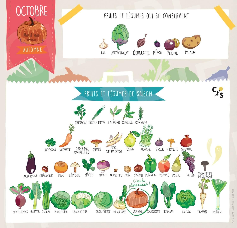 fruit-legume-octobre-saison