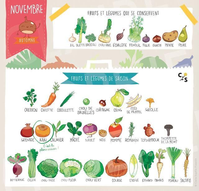 fruit-legume-novembre-saison-2017