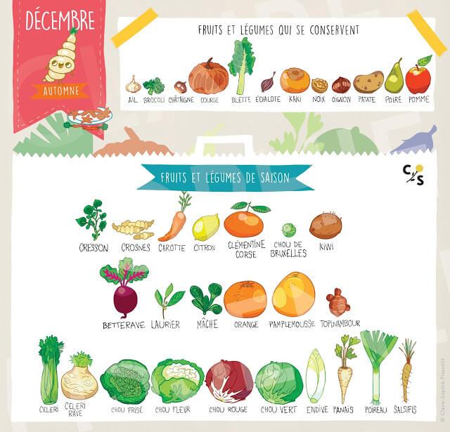 fruits-legumes-decembre-2017-epicerie-saison