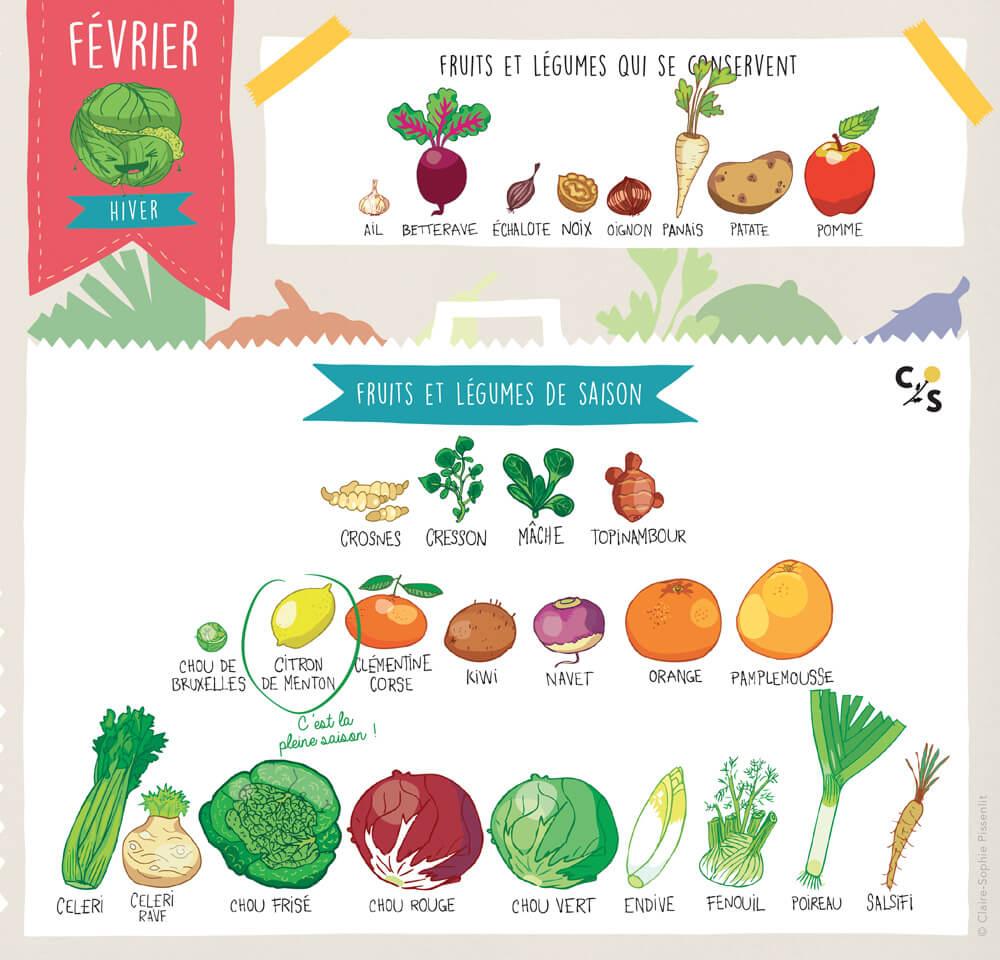 fruits-legumes-saison-fevrier-2018
